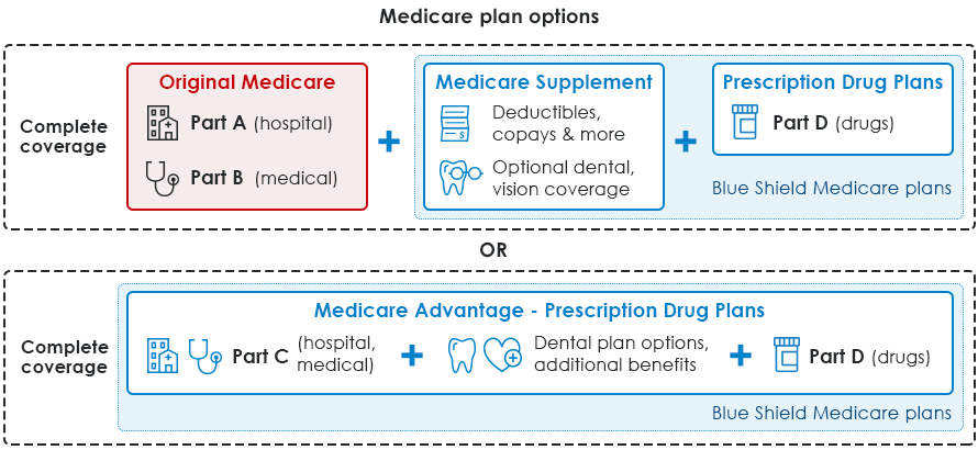 Complete Medicare coverage infographic